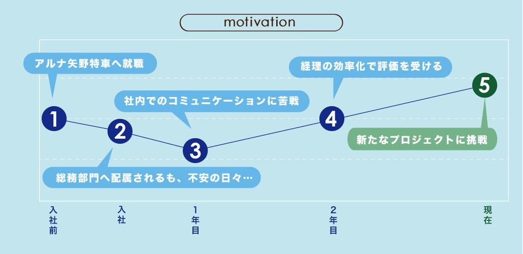 motivation-fusegi