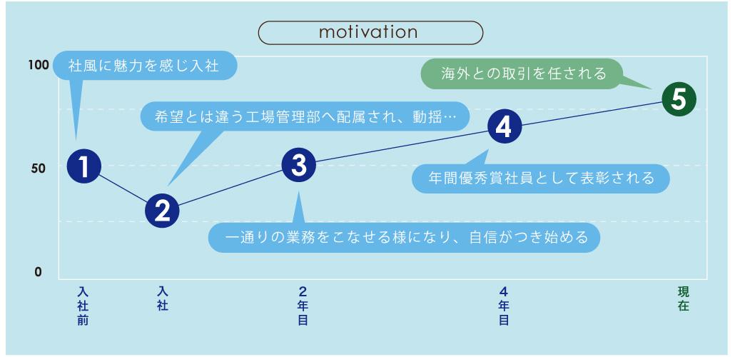motivation-takaya
