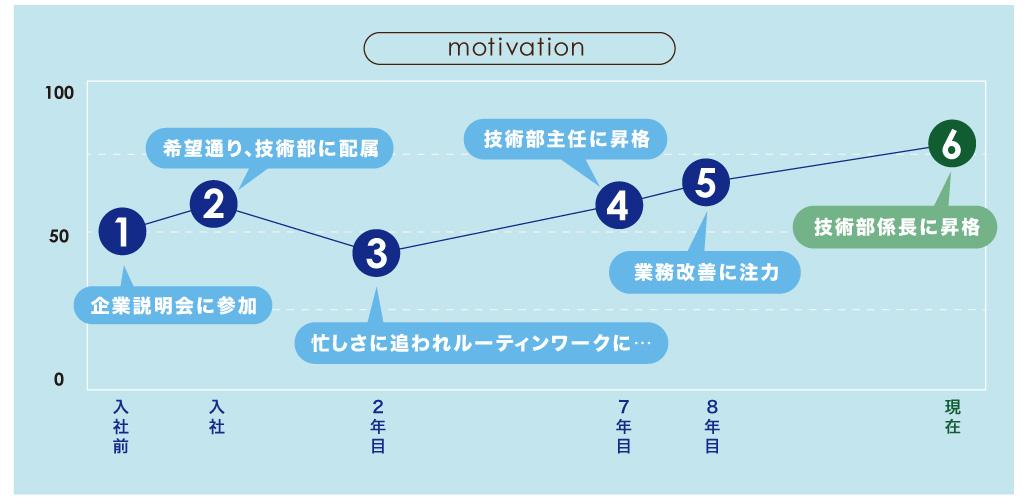motivation01